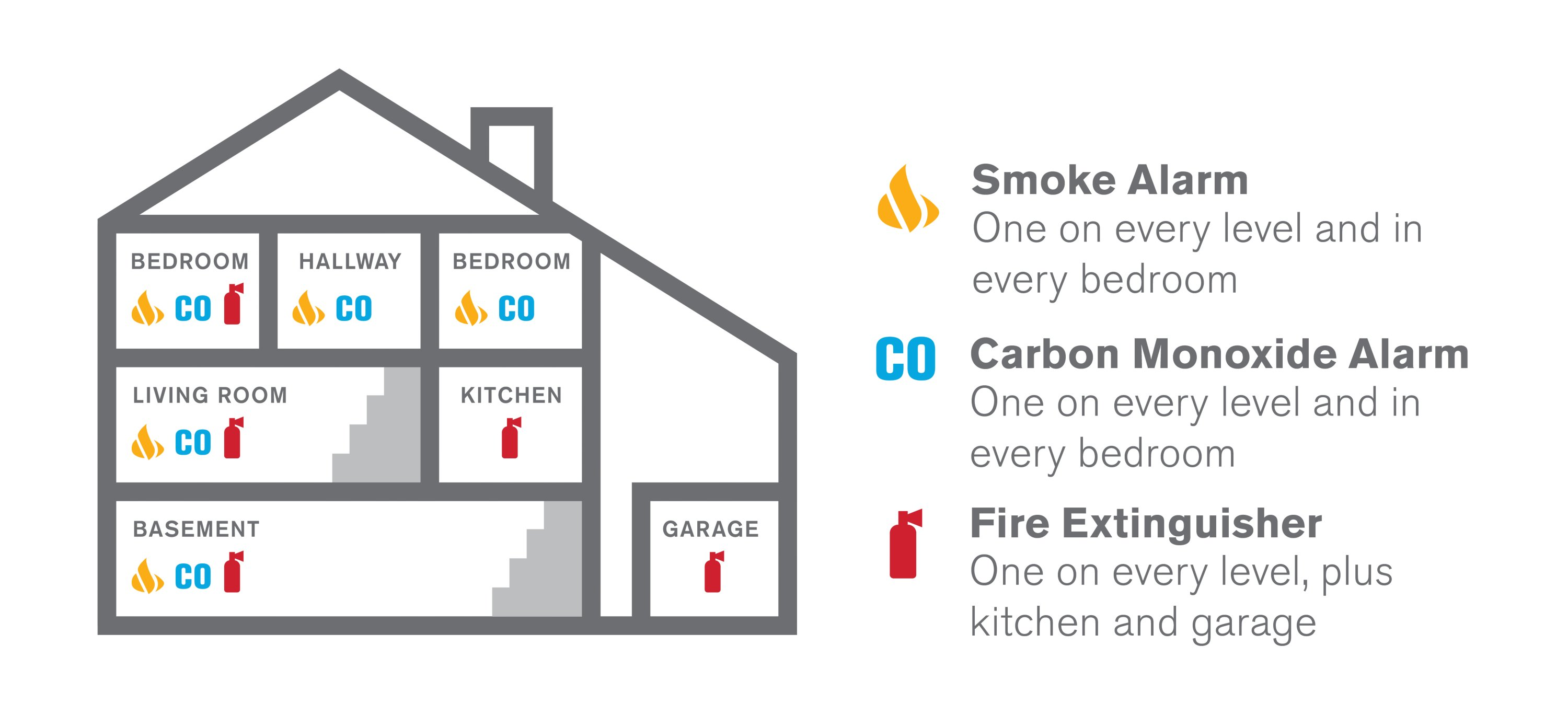 Where to Place Smoke Alarms, CO Detectors & Fire Extinguishers