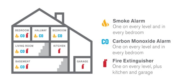 Placement of Smoke and CO Alarms